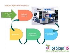 IoT Slam 2015 Virtual Internet of Things Conference Flow Chart